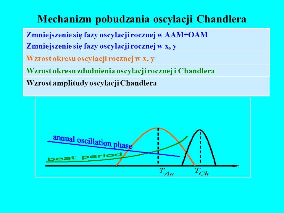 Mechanizm pobudzania oscylacji Chandlera