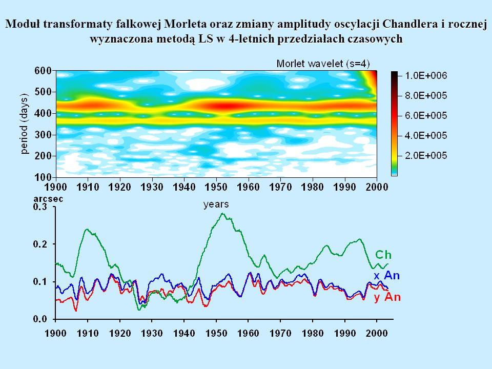 Moduł transformaty falkowej Morleta oraz zmiany amplitudy oscylacji Chandlera i rocznej wyznaczona metodą LS w 4-letnich przedziałach czasowych