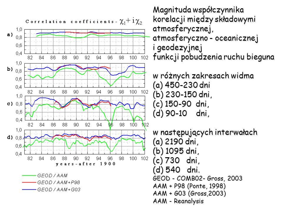 Magnituda współczynnika korelacji między składowymi atmosferycznej,