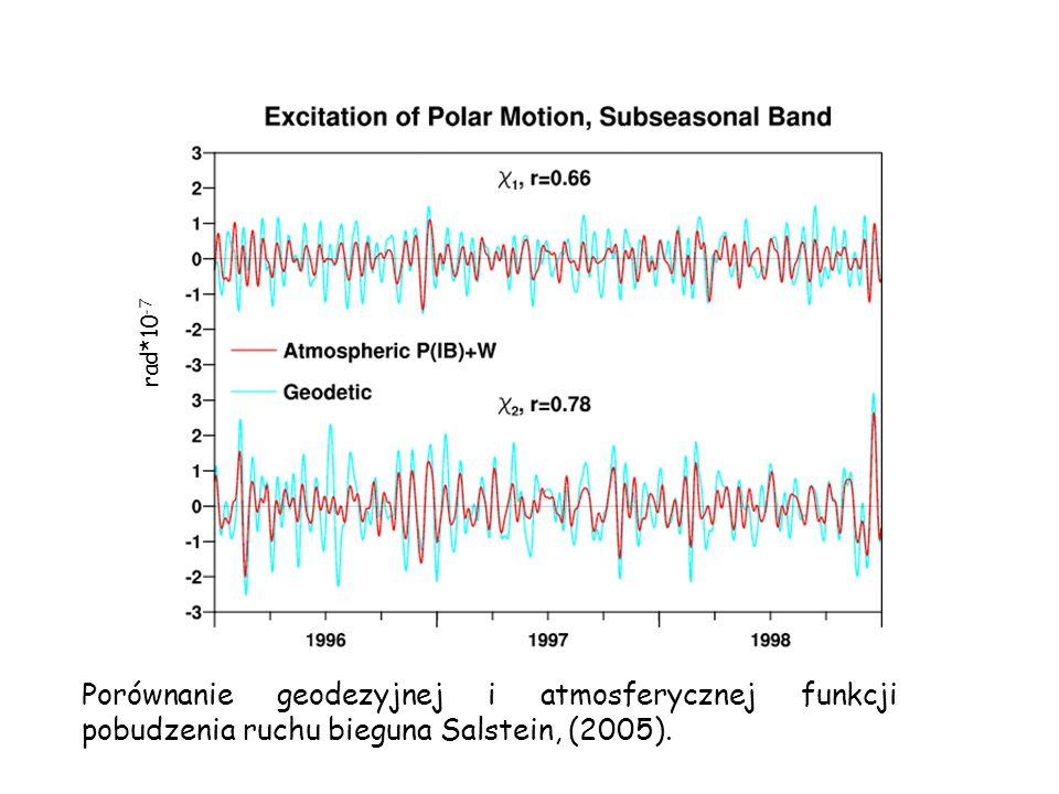 rad*10-7 Porównanie geodezyjnej i atmosferycznej funkcji pobudzenia ruchu bieguna Salstein, (2005).