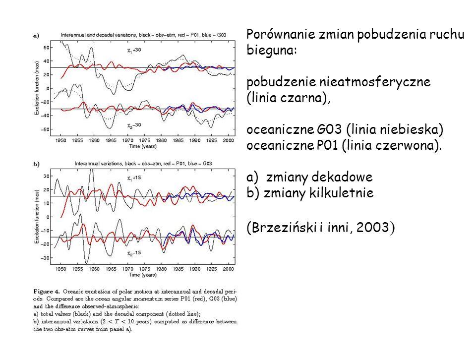 Porównanie zmian pobudzenia ruchu bieguna: