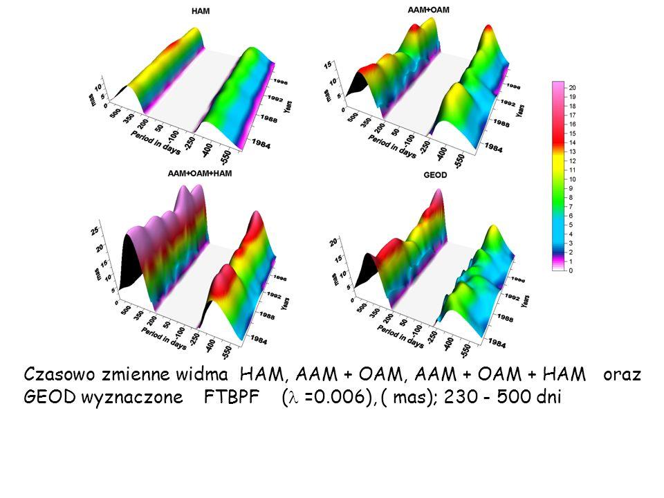 Czasowo zmienne widma HAM, AAM + OAM, AAM + OAM + HAM oraz GEOD wyznaczone FTBPF ( =0.006), ( mas); 230 - 500 dni
