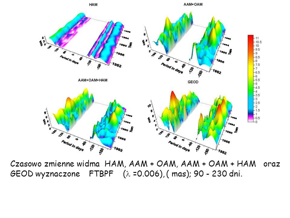 Czasowo zmienne widma HAM, AAM + OAM, AAM + OAM + HAM oraz GEOD wyznaczone FTBPF ( =0.006), ( mas); 90 - 230 dni.