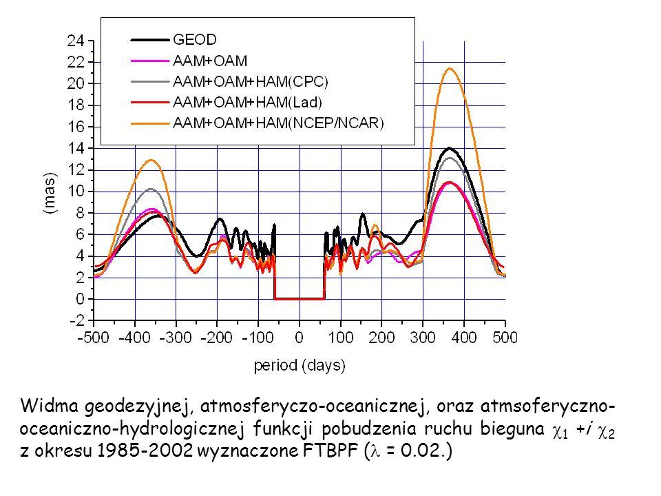 Widma geodezyjnej, atmosferyczo-oceanicznej, oraz atmsoferyczno-oceaniczno-hydrologicznej funkcji pobudzenia ruchu bieguna 1 +i 2 z okresu 1985-2002 wyznaczone FTBPF ( = 0.02.)