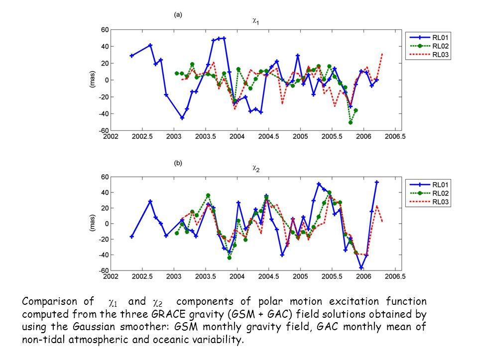 Comparison of 1 and 2 components of polar motion excitation function computed from the three GRACE gravity (GSM + GAC) field solutions obtained by using the Gaussian smoother: GSM monthly gravity field, GAC monthly mean of non-tidal atmospheric and oceanic variability.