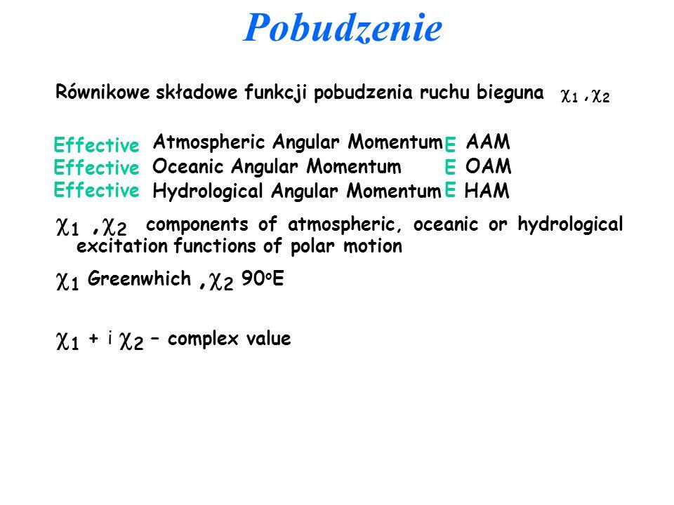 Pobudzenie Równikowe składowe funkcji pobudzenia ruchu bieguna 1 ,2. Atmospheric Angular Momentum AAM.