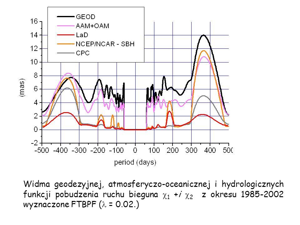 Widma geodezyjnej, atmosferyczo-oceanicznej i hydrologicznych funkcji pobudzenia ruchu bieguna 1 +i 2 z okresu 1985-2002 wyznaczone FTBPF ( = 0.02.)