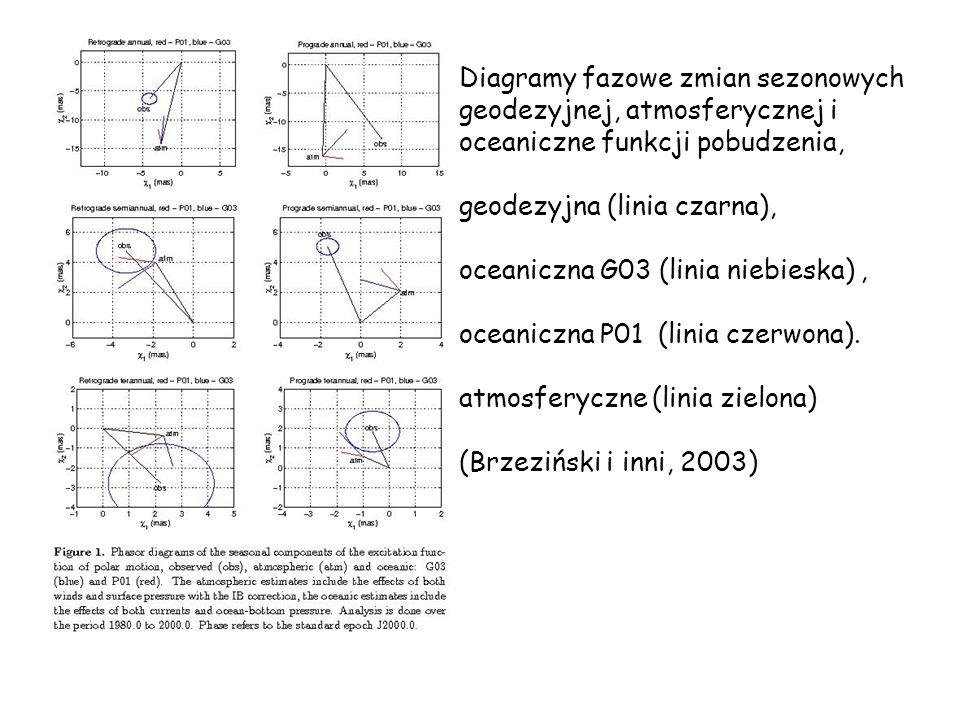 Diagramy fazowe zmian sezonowych geodezyjnej, atmosferycznej i oceaniczne funkcji pobudzenia,