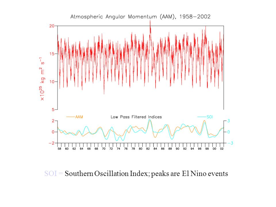 SOI = Southern Oscillation Index; peaks are El Nino events