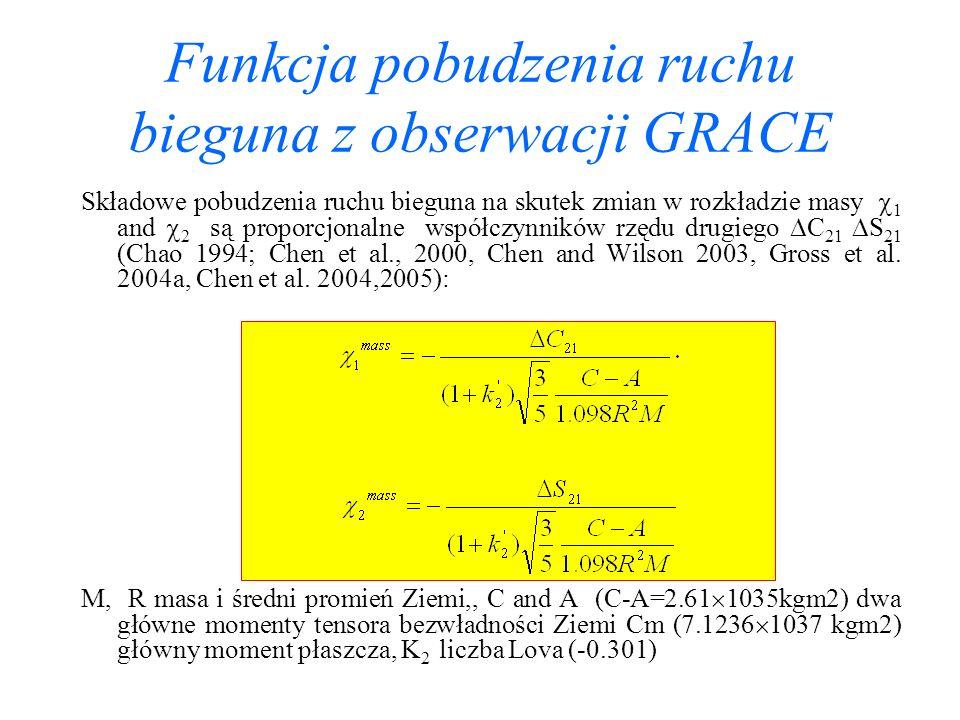 Funkcja pobudzenia ruchu bieguna z obserwacji GRACE