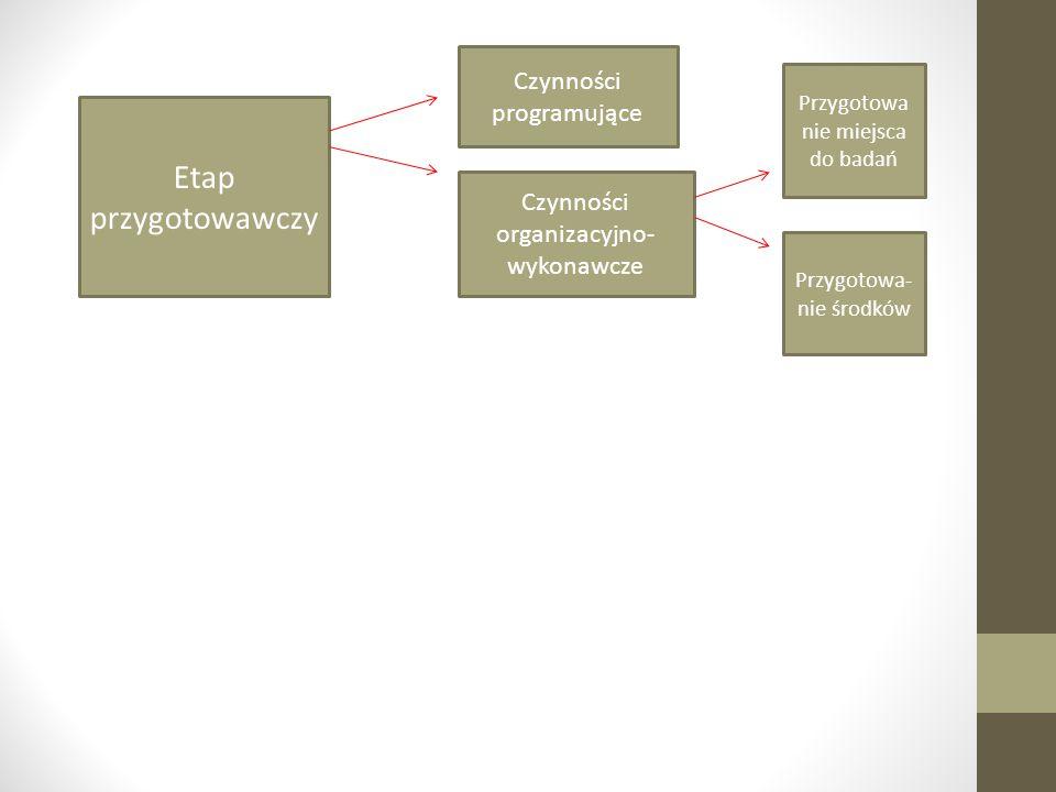 Etap przygotowawczy Czynności programujące