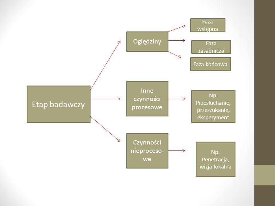 Etap badawczy Oględziny Inne czynności procesowe