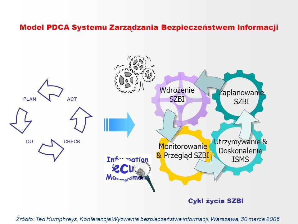 Model PDCA Systemu Zarządzania Bezpieczeństwem Informacji