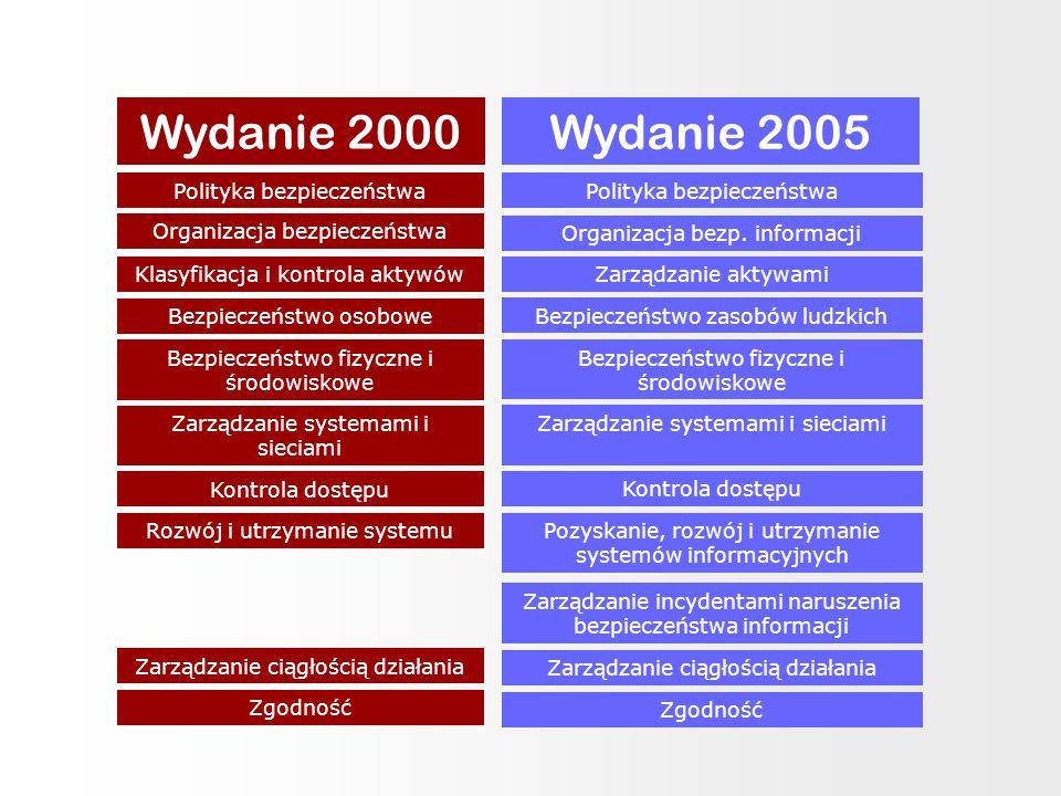 Wydanie 2000 Wydanie 2005 Polityka bezpieczeństwa