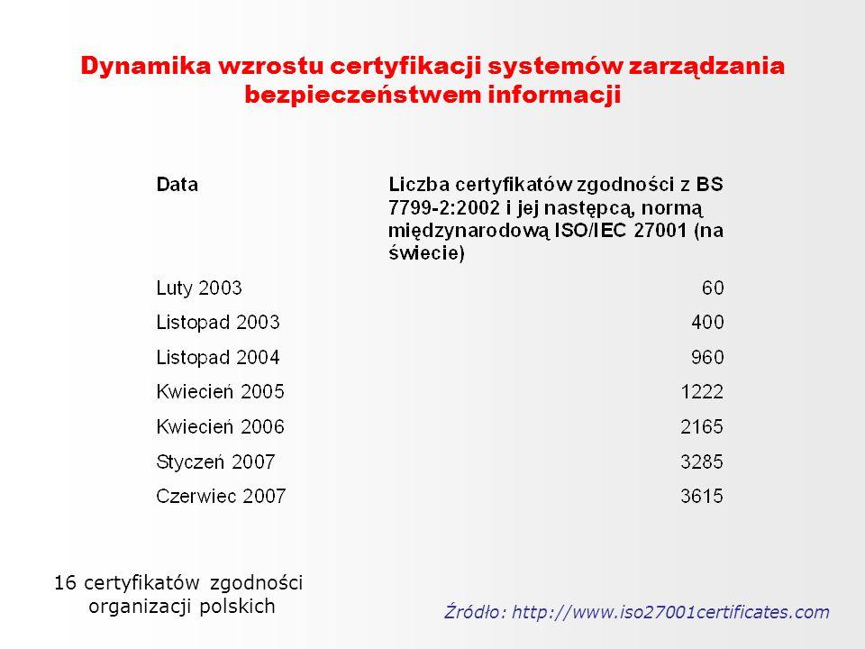16 certyfikatów zgodności