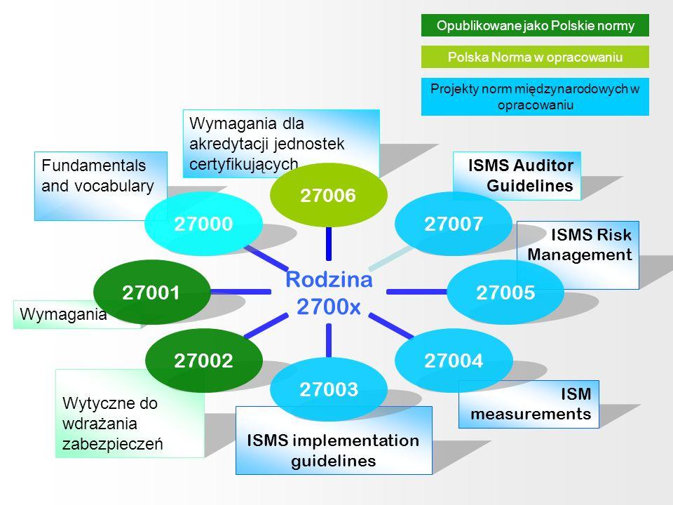 Wymagania dla akredytacji jednostek certyfikujących