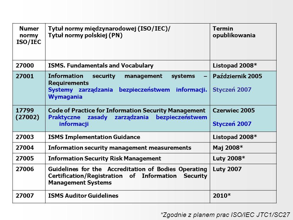 *Zgodnie z planem prac ISO/IEC JTC1/SC27
