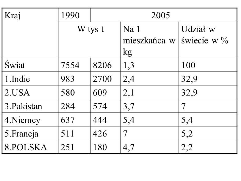 Kraj 1990. 2005. W tys t. Na 1 mieszkańca w kg. Udział w świecie w % Świat. 7554. 8206. 1,3.