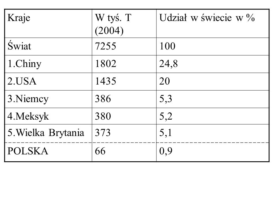 Kraje W tyś. T (2004) Udział w świecie w % Świat. 7255. 100. 1.Chiny. 1802. 24,8. 2.USA. 1435.