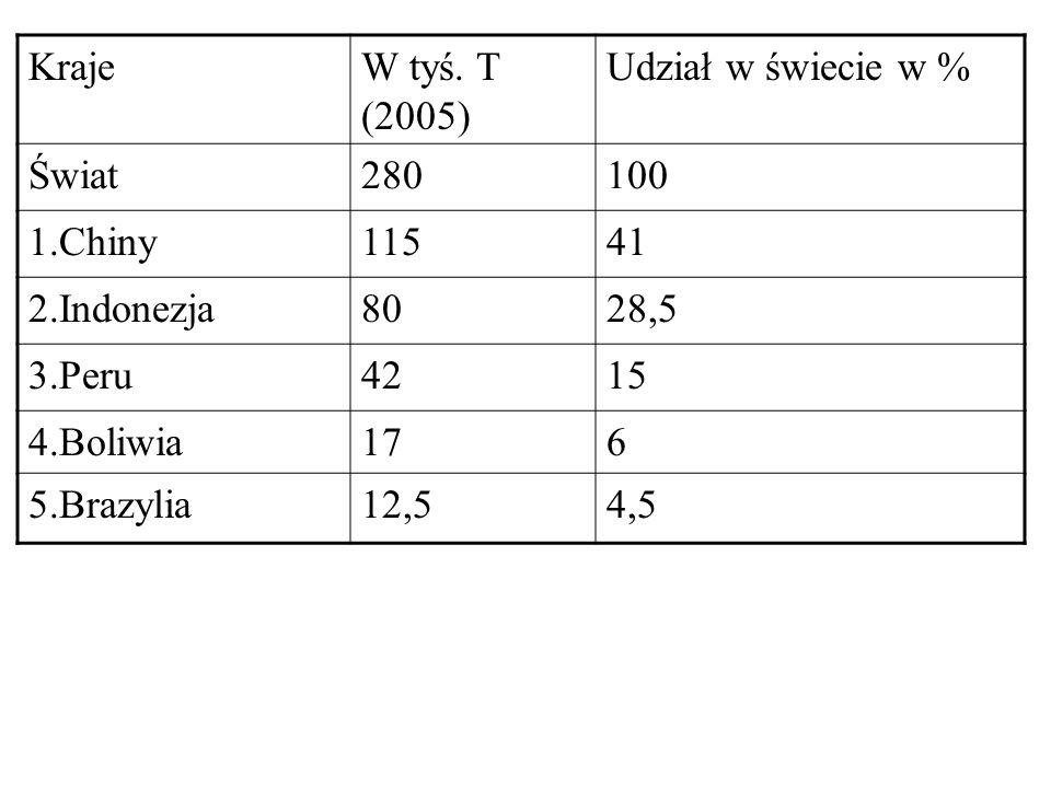 Kraje W tyś. T (2005) Udział w świecie w % Świat. 280. 100. 1.Chiny. 115. 41. 2.Indonezja. 80.