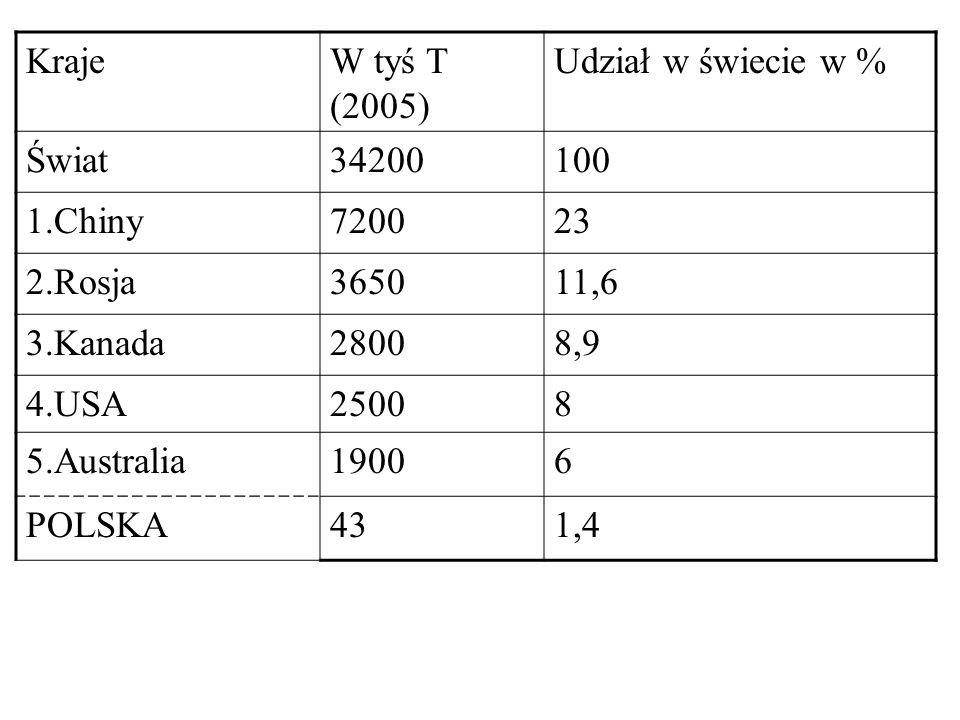 Kraje W tyś T (2005) Udział w świecie w % Świat. 34200. 100. 1.Chiny. 7200. 23. 2.Rosja. 3650.