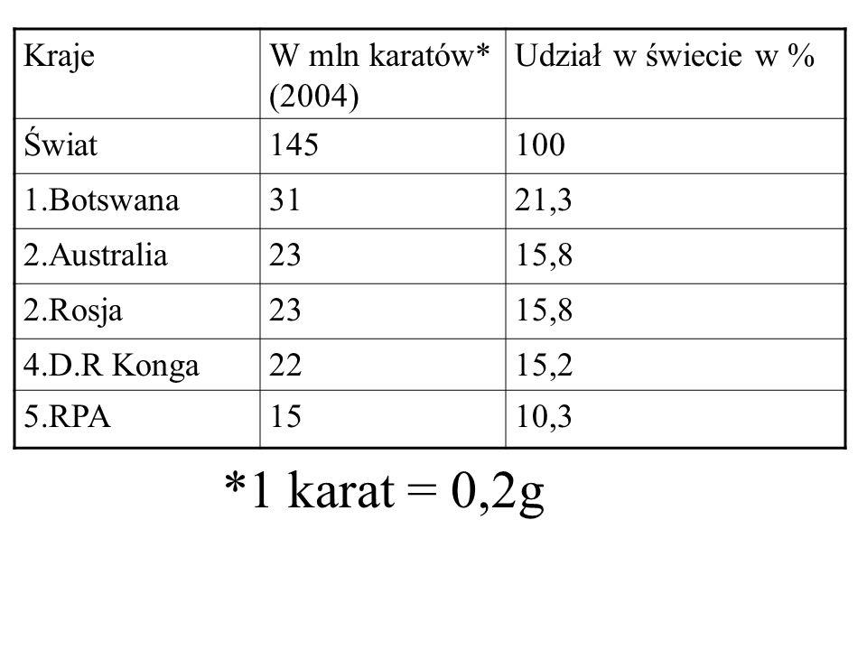 *1 karat = 0,2g Kraje W mln karatów* (2004) Udział w świecie w % Świat