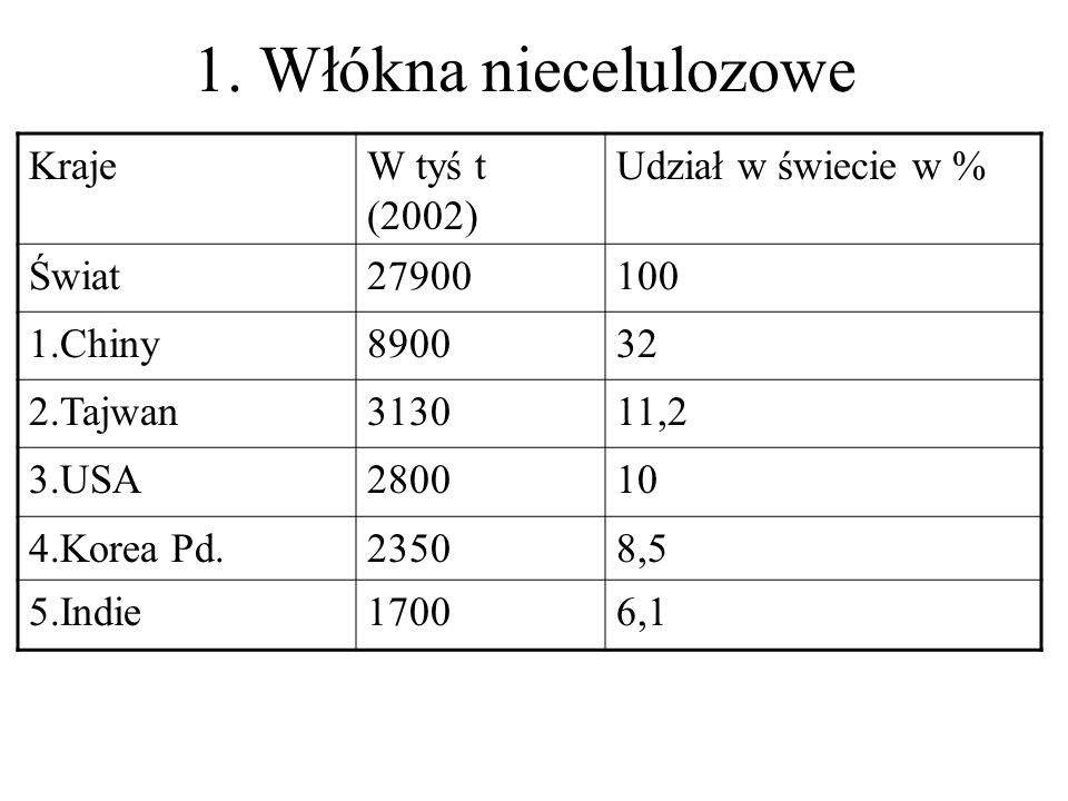 1. Włókna niecelulozowe Kraje W tyś t (2002) Udział w świecie w %
