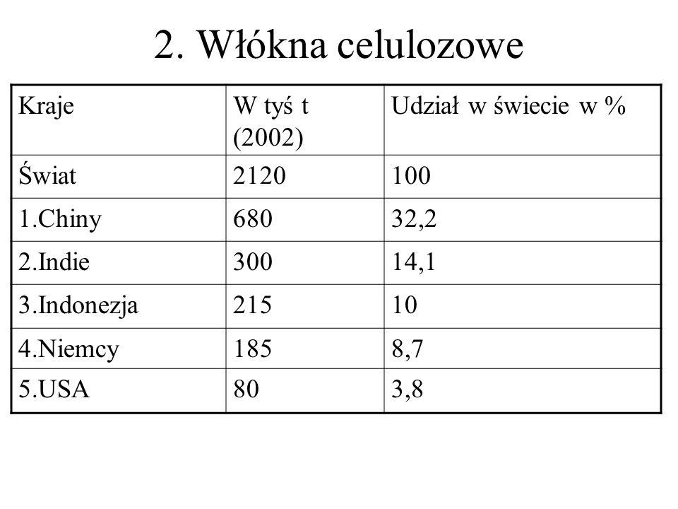 2. Włókna celulozowe Kraje W tyś t (2002) Udział w świecie w % Świat