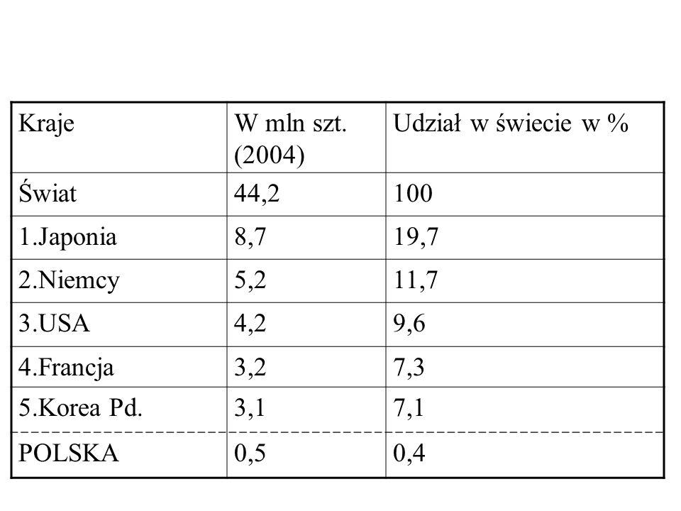 Kraje W mln szt. (2004) Udział w świecie w % Świat. 44,2. 100. 1.Japonia. 8,7. 19,7. 2.Niemcy.