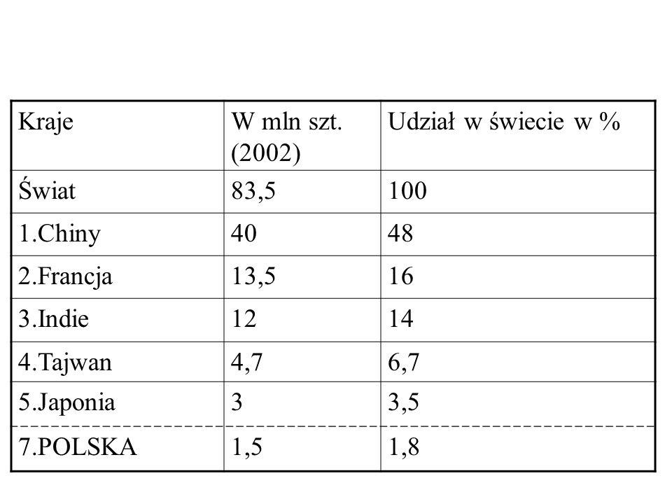 Kraje W mln szt. (2002) Udział w świecie w % Świat. 83,5. 100. 1.Chiny. 40. 48. 2.Francja. 13,5.
