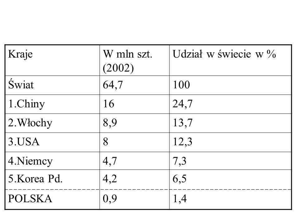 Kraje W mln szt. (2002) Udział w świecie w % Świat. 64,7. 100. 1.Chiny. 16. 24,7. 2.Włochy.