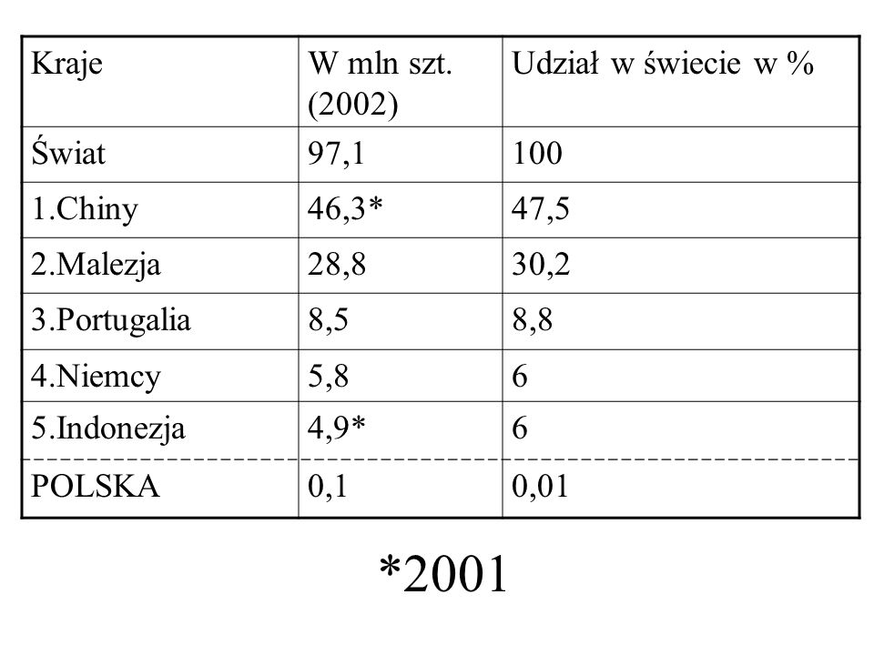*2001 Kraje W mln szt. (2002) Udział w świecie w % Świat 97,1 100