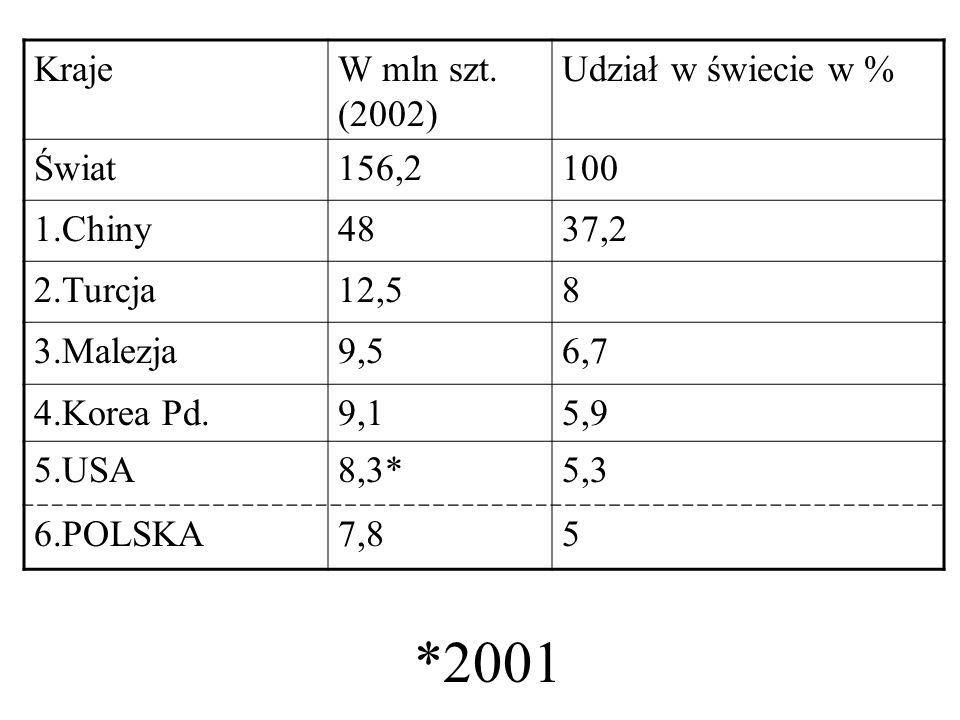*2001 Kraje W mln szt. (2002) Udział w świecie w % Świat 156,2 100