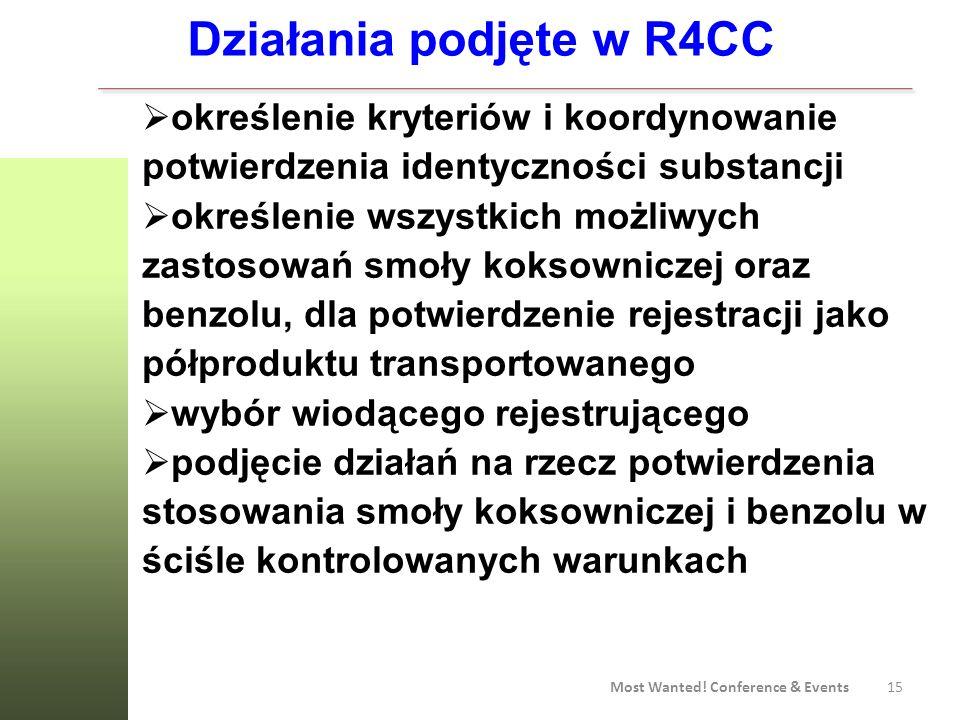 Działania podjęte w R4CC
