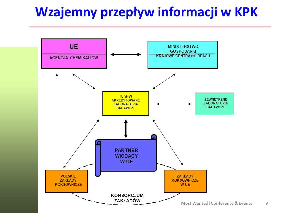 Wzajemny przepływ informacji w KPK