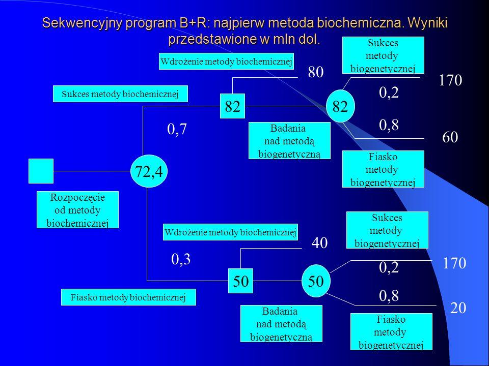 Sekwencyjny program B+R: najpierw metoda biochemiczna