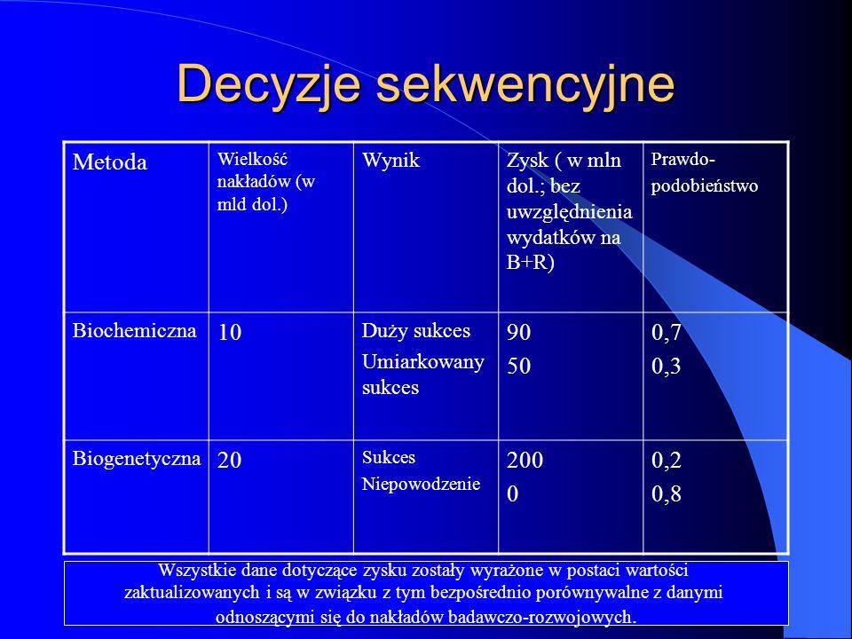Decyzje sekwencyjne Metoda 10 90 50 0,7 0,3 20 200 0,2 0,8 Wynik