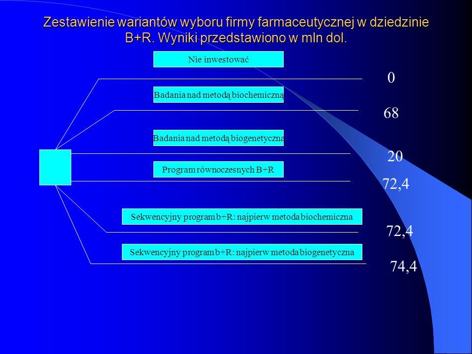 Zestawienie wariantów wyboru firmy farmaceutycznej w dziedzinie B+R