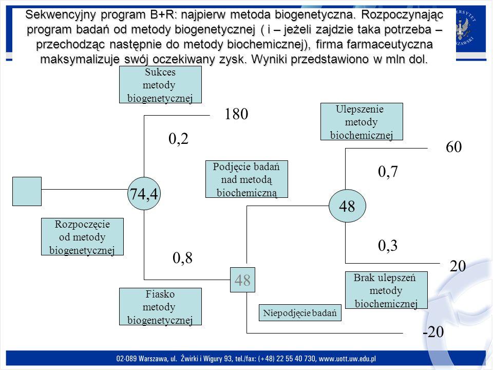 Sekwencyjny program B+R: najpierw metoda biogenetyczna