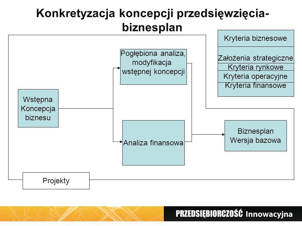 Konkretyzacja koncepcji przedsięwzięcia-biznesplan