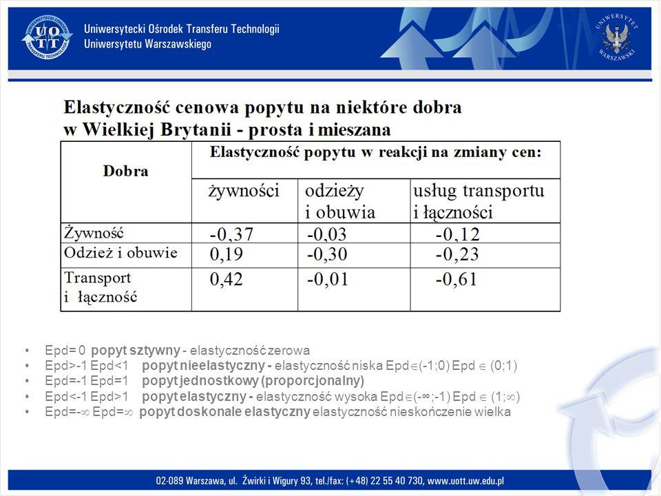 Epd= 0 popyt sztywny - elastyczność zerowa