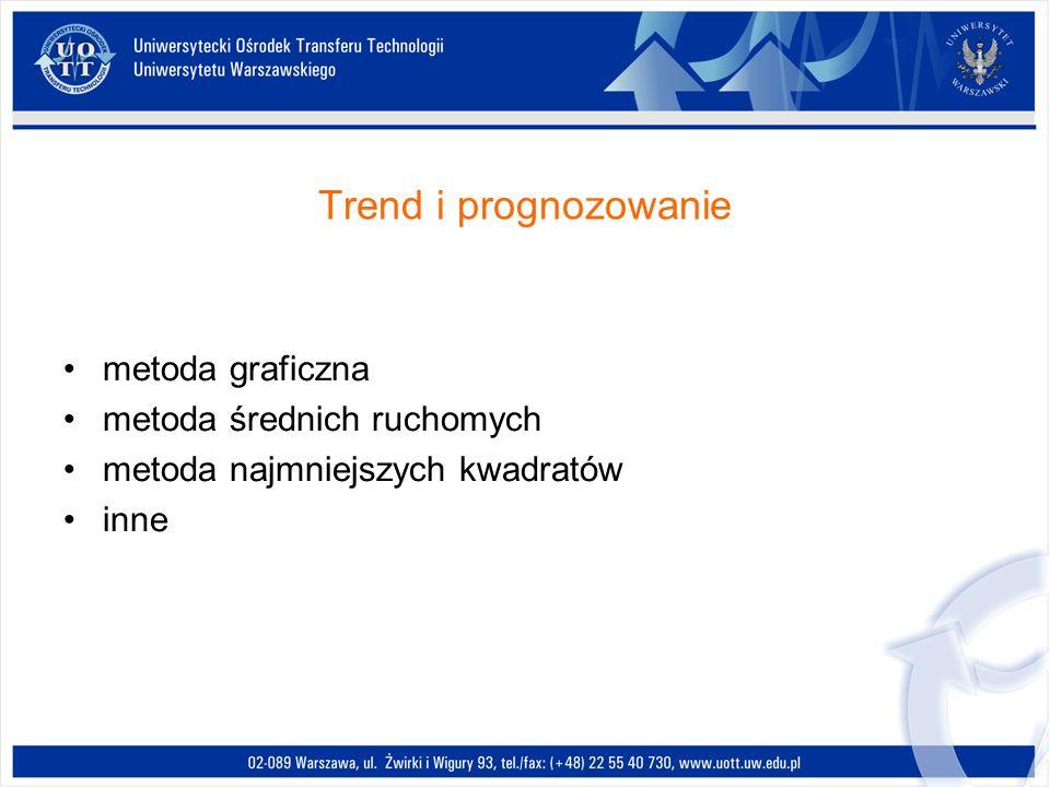 Trend i prognozowanie metoda graficzna metoda średnich ruchomych