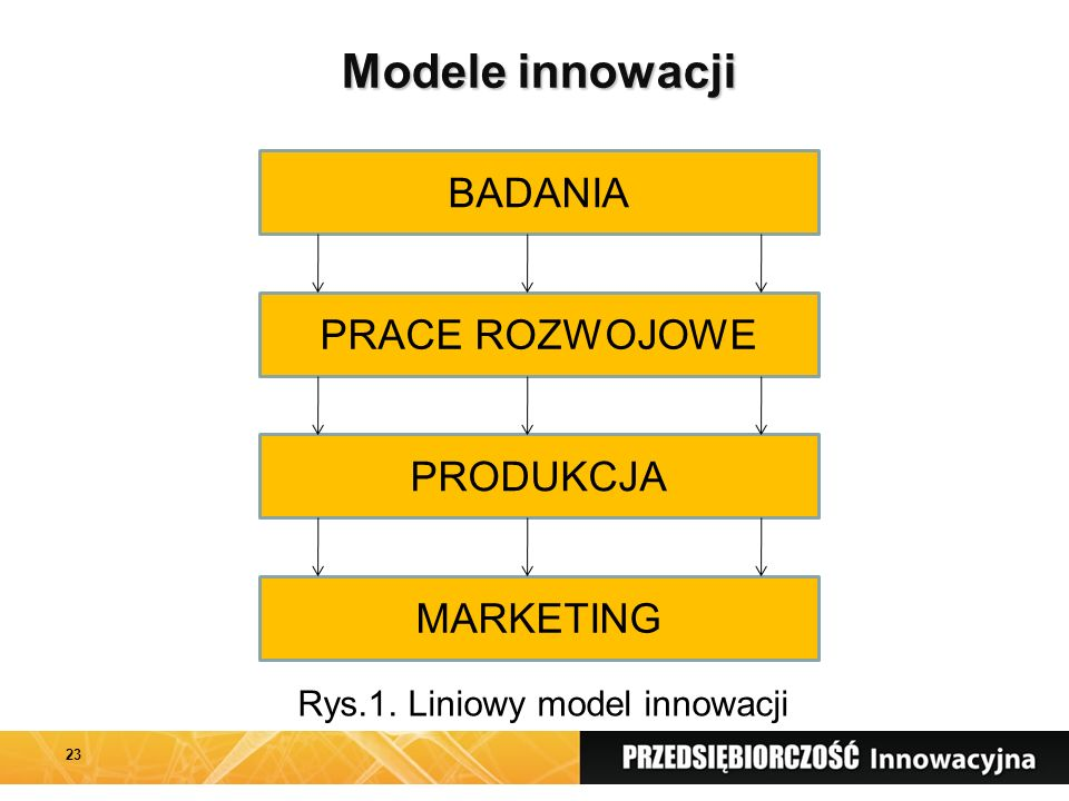 Rys.1. Liniowy model innowacji