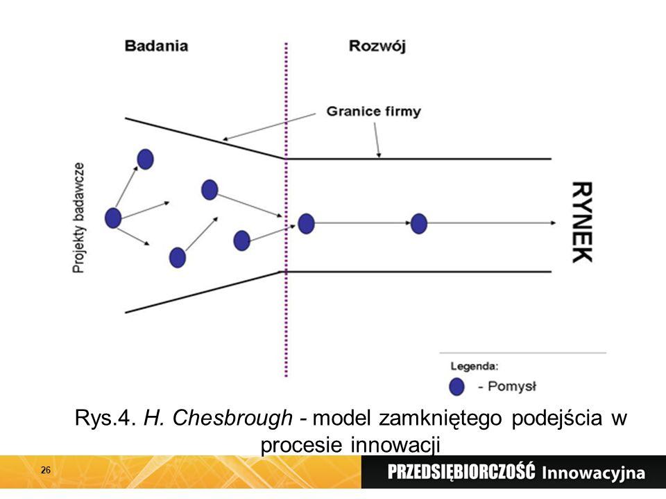 Rys.4. H. Chesbrough - model zamkniętego podejścia w procesie innowacji