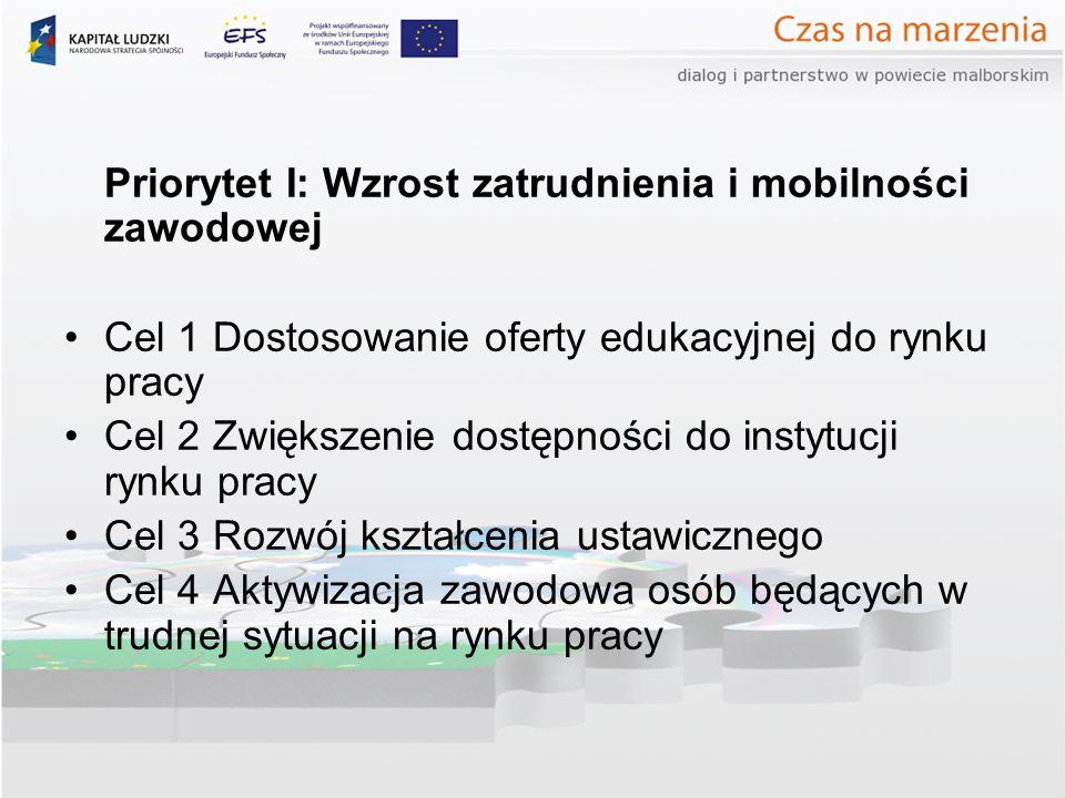Priorytet I: Wzrost zatrudnienia i mobilności zawodowej