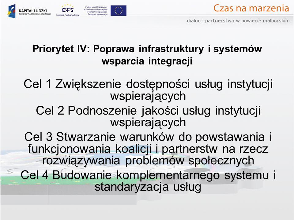 Priorytet IV: Poprawa infrastruktury i systemów wsparcia integracji