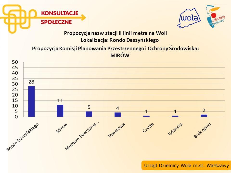 Propozycje nazw stacji II linii metra na Woli Lokalizacja: Rondo Daszyńskiego