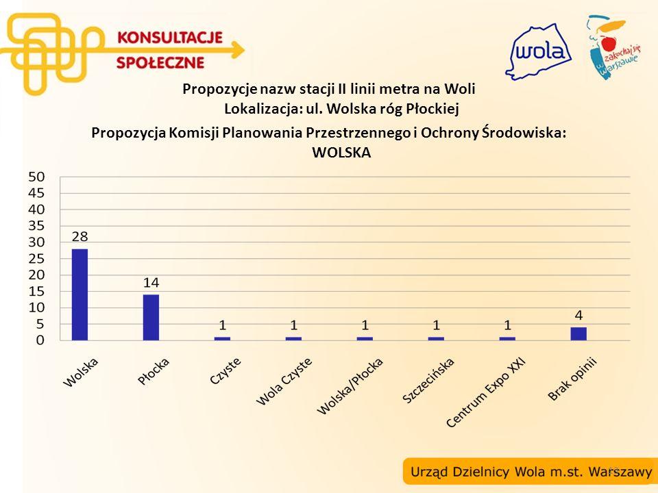 Propozycje nazw stacji II linii metra na Woli Lokalizacja: ul