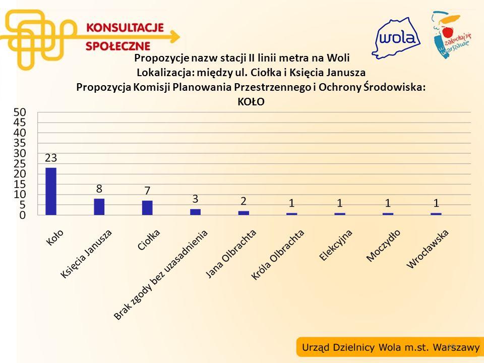 Propozycje nazw stacji II linii metra na Woli Lokalizacja: między ul
