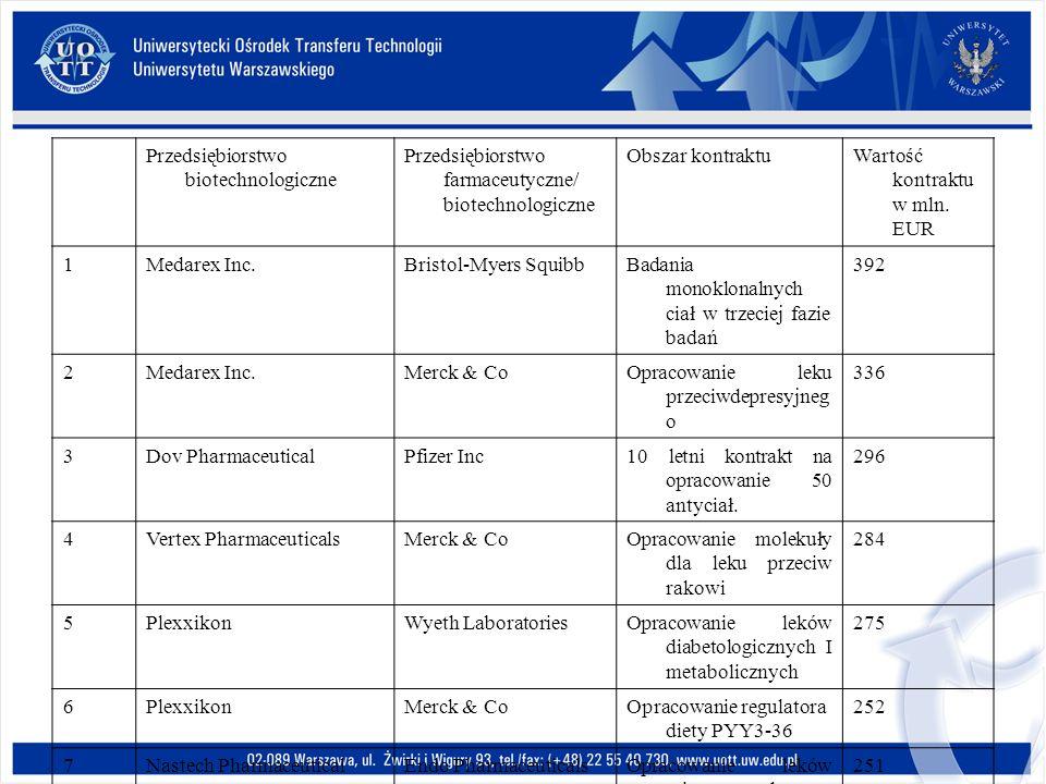 Przedsiębiorstwo biotechnologiczne